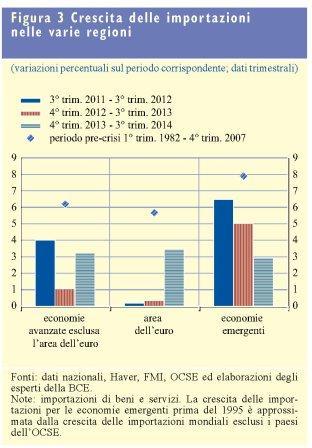 Fonte: Bce bollettino economico numero 3, maggio 2015