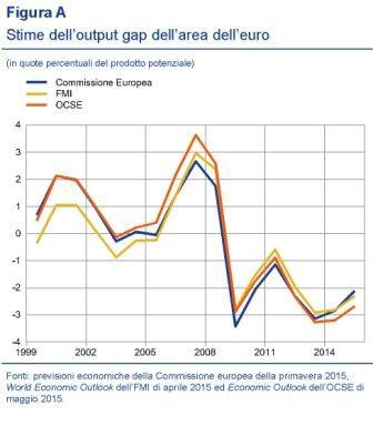 Fonte: Bollettino economico Bce settembre 2015