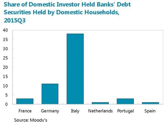 Quote investitori reatil che detengono obbligazioni bancarie