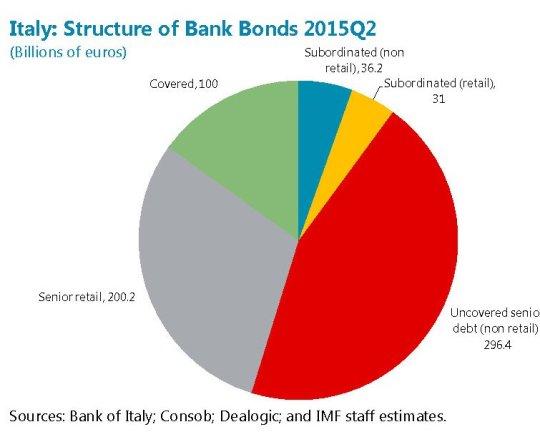 Fonte: IMF staff report Italy luglio 2016