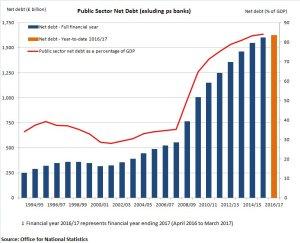 debiti-pubblici-uk