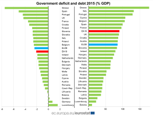 debito-e-deficit-in-europa