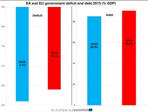 eurostat-debito-e-deficit