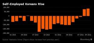 sud-corea-imprese-con-meno-di-cinque-anni