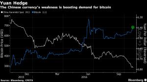 yuan-bitcoin