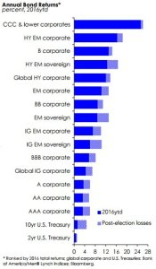andamento-bond-globale