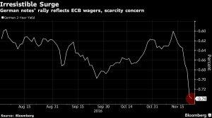 aumento-rendimenti-tedeschi