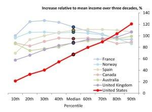 diseguaglianza-usa