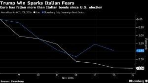 euro-e-bond-italiani