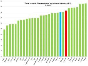 eurostat-tasse