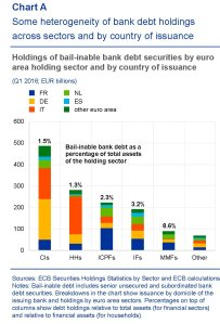 financialstabilityreview-ecb-debito-bail-in-per-istituzioni
