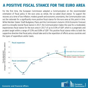 fiscal-stance-ue