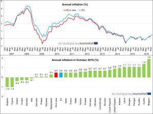 inflazione-eurostat