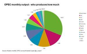 opec-chi-produce-quanto