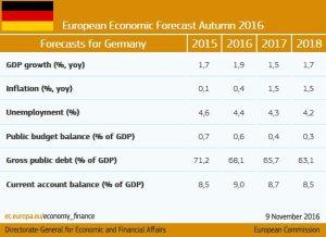 previsioni-germania