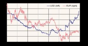 yuan-verso-dollaro
