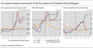 bis-trumpeconomics
