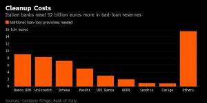 costo-banche