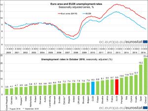 disoccupazinoe-europstat