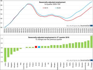 eurostat-occupazione