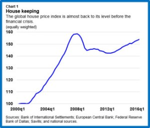 indice-prezzi-abitazioni-fmi