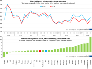 retribuzioni-eurostat