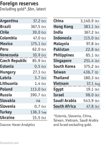 riserve-internazionali