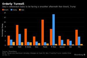 scarso-impatto-sulle-valute-referendum