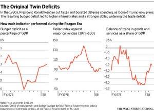 twin-deficiti-reagan