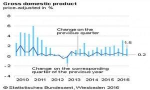 crescita-eurozona