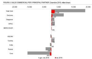 Saldi commerciali italiani extra Ue divisi per paesi