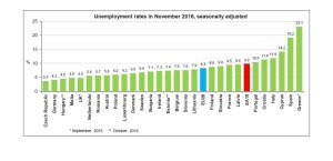 disoccupazone-eurostat