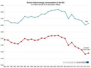 consumo-energia