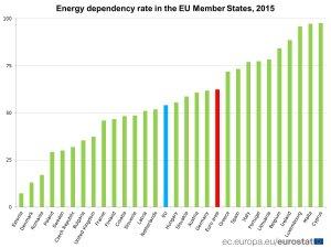 dipendenza-energetica-eu