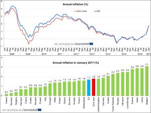 eurostatinflazione