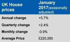 prezzi-case-inglesi
