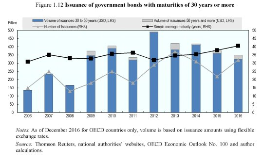 sovereign-borrowing-outlook-in-oecd-countries-2017-bond-ultra-lunghi