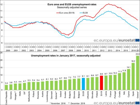 disoccupazione-eu