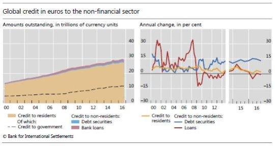 euroobbligazioni