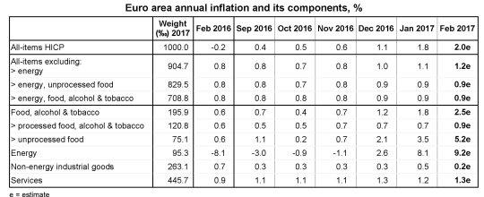 eurostat-inflazione-febbraio-componenti