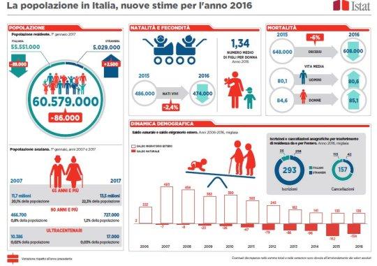 infografica-ista-demografica