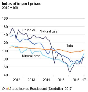 prezzi-import-germania