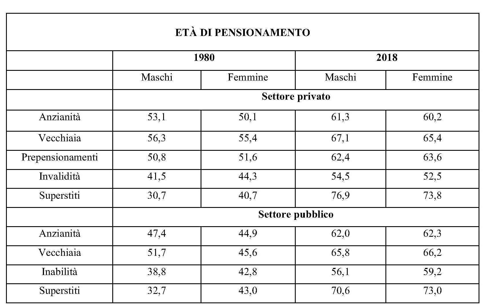 Reddito di cittadinanza agli italiani e su base geografica
