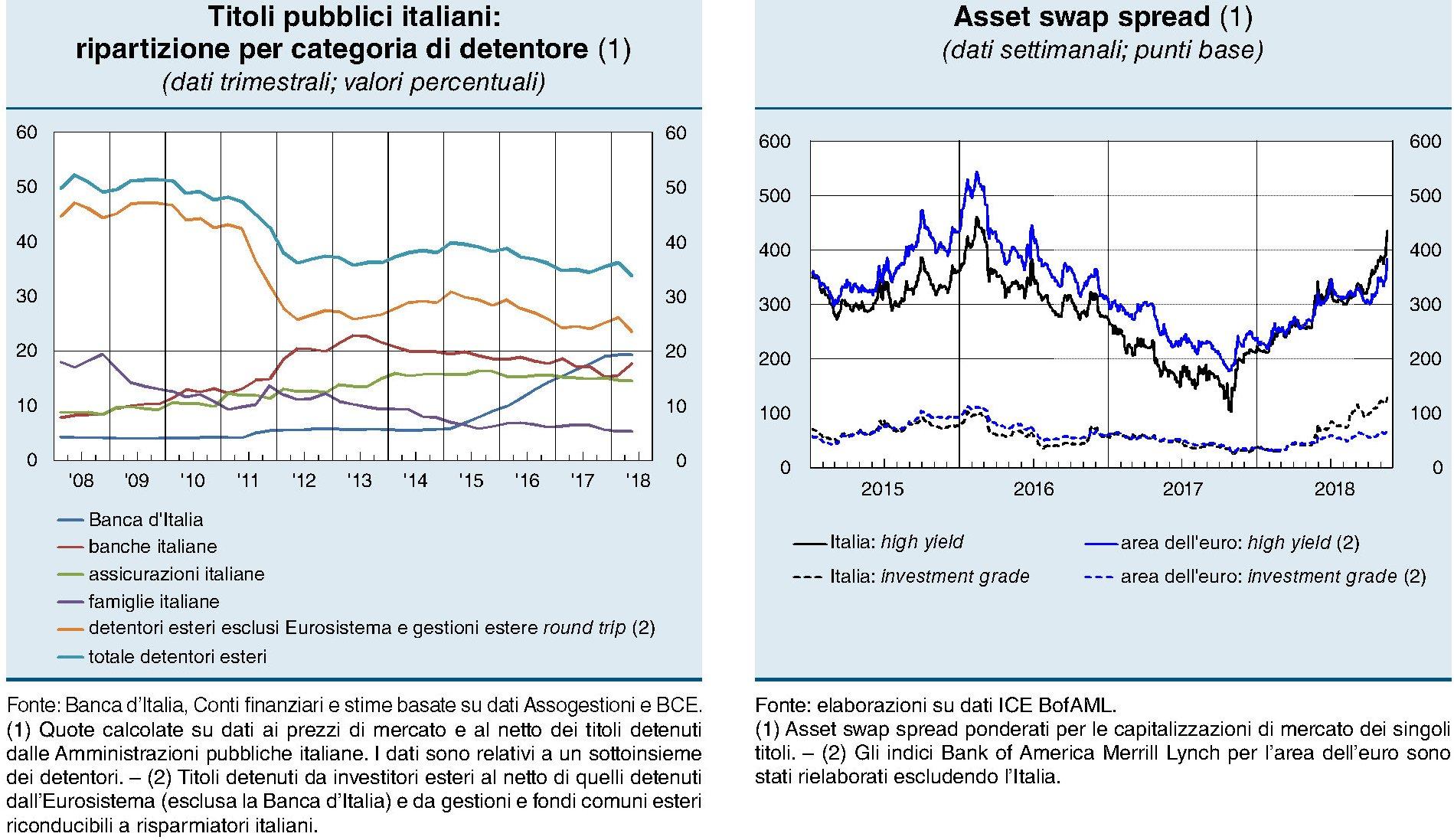 banca-ditalia-rapporto-stabilitc3a0-finanziaria-novembre-2018-detentori-titoli-esteri.jpg (1899×1097)
