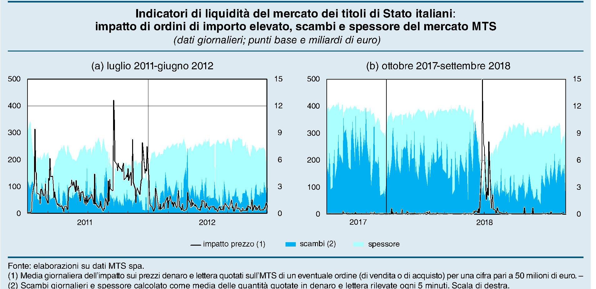 banca-ditalia-rapporto-stabilitc3a0-finanziaria-novembre-2018-indicatori-liquiditc3a0-mts.jpg (1908×926)