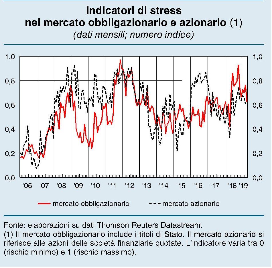 Spread oggi in Italia, l'andamento del differenziale Btp-Bund