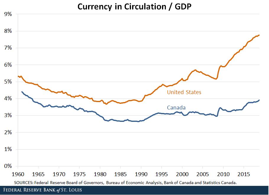 a8c2d4d4df Il grafico sopra consente di apprezzare la differenza fra l'uso del  contante in Canada, dove la quantità di cash in circolazione è  sostanzialmente stabile ...