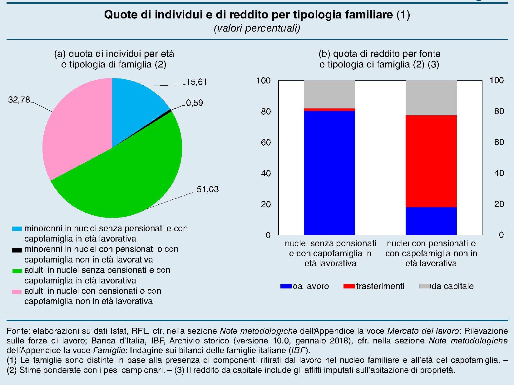 """4d98847f3e """"Circa il 60 per cento delle famiglie italiane – comprendente il 70 per  cento della popolazione e la quasi totalità dei minori ..."""