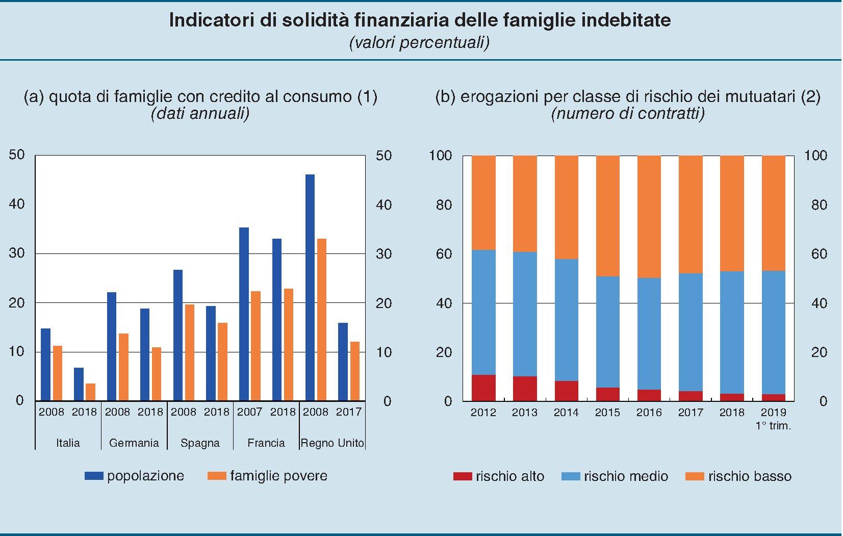 Aumenta la ricchezza finanziaria delle famiglie